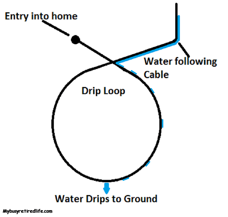 What Is A Drip Loop · My Busy Retired Life