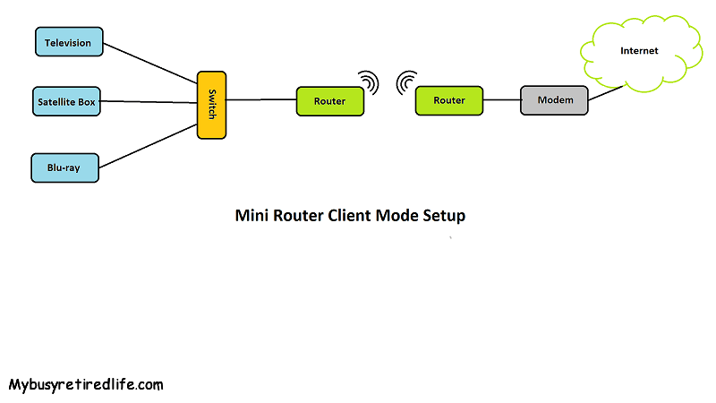 Making an Ethernet Port Wireless · My Busy Retired Life