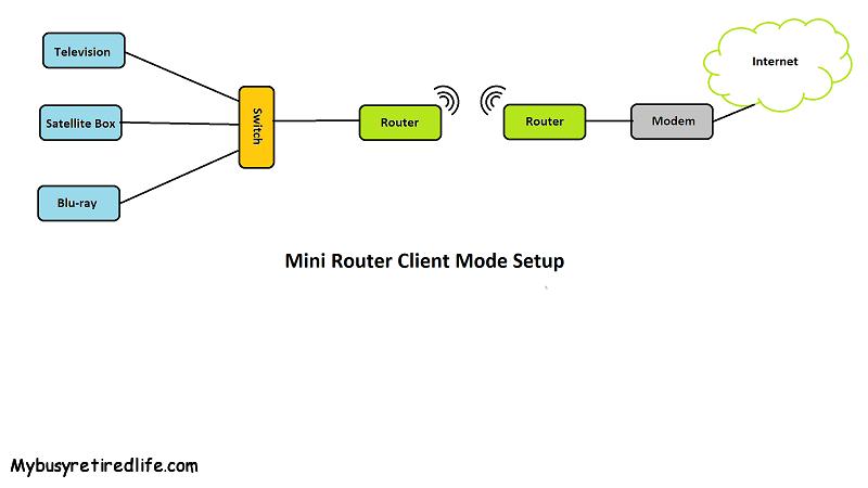 Outstanding Making An Ethernet Port Wireless My Busy Retired Life Wiring Cloud Aboleophagdienstapotheekhoekschewaardnl